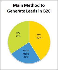 SEO better than PPC or Social media